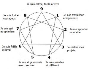 Ennéagramme_identité_ennéatypes